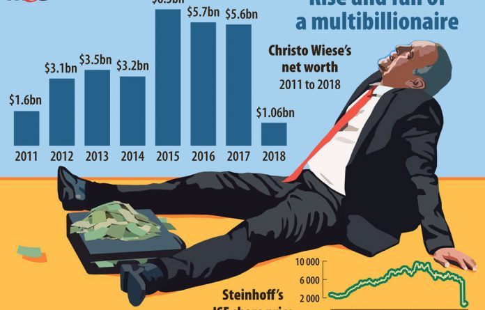 The Steinhoff market value has dropped about 88% since allegations of accounting fraud surfaced in early December last year.