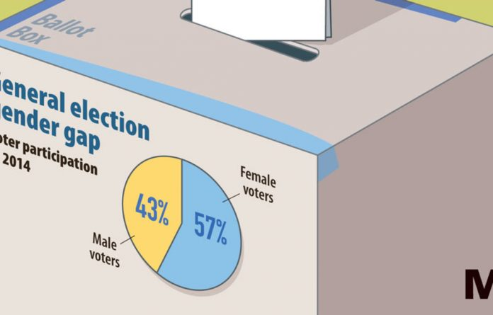 Women are more likely than men to register to vote.