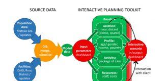 The COPC model