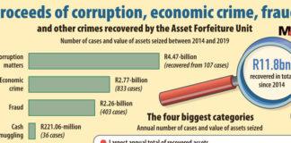 NPA recovers nearly R12-billion